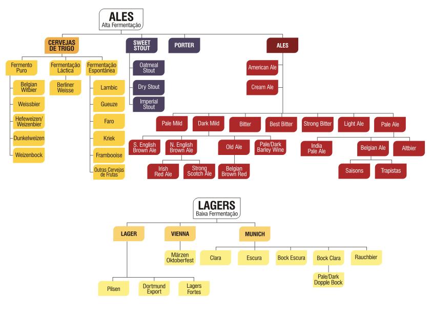 tipos de cervejas Pelo Mundo